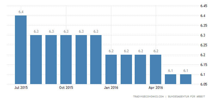 German Unemployment Rate Falls to 4.2%
