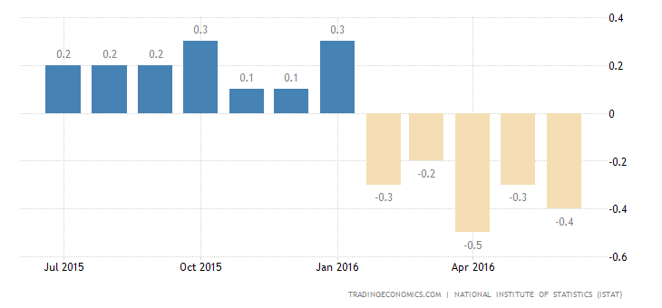 Italy Deflation Deepens to 0.4% in June