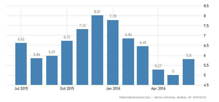 Kenya Inflation Rate at 3-Month High of 5.8% in June