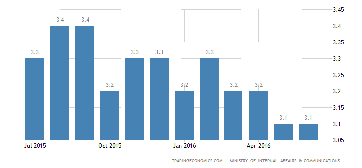 Japan Jobless Rate Steady for 3rd Month at 3.2%