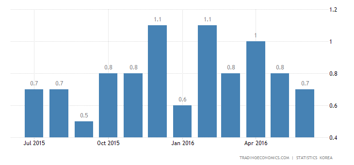 South Korea Inflation Rate Steady at 0.8% YoY in June