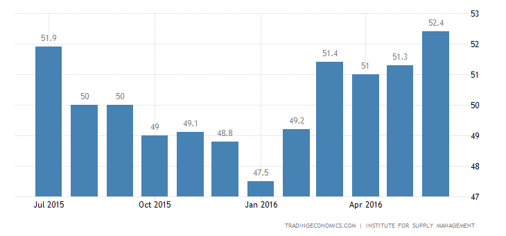 US ISM Manufacturing PMI at 16-Month High