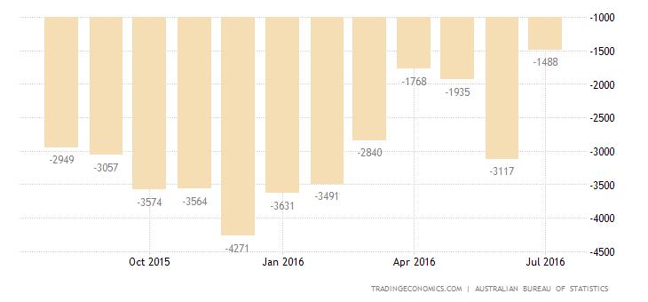 Australia Trade Deficit Largest in 3 Months