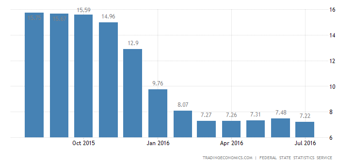 Russia Inflation Picks Up to 7.5% in June
