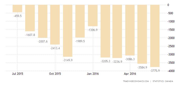 Canada Trade Gap at Near-Record High in May