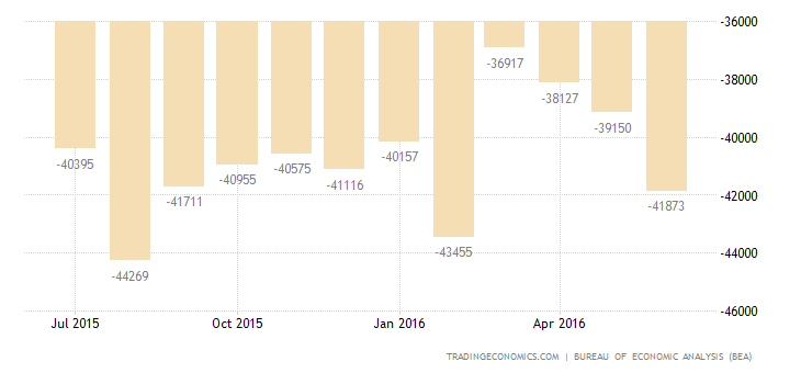 US Trade Deficit at 3-Month High