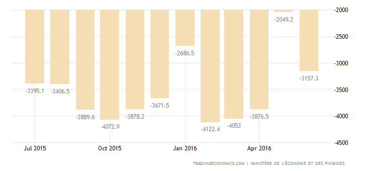 French Trade Deficit at 9-Month Low