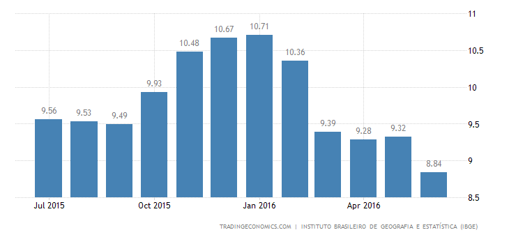 Brazil Inflation Rate Lowest in 1 Year