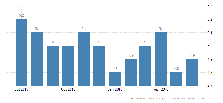 US Jobless Rate Rises to 4.9% in June