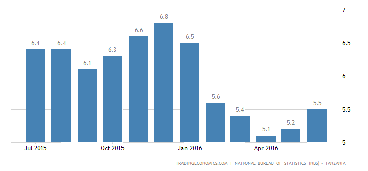 Tanzania Inflation Rate at 5-Month High of 5.5% in June