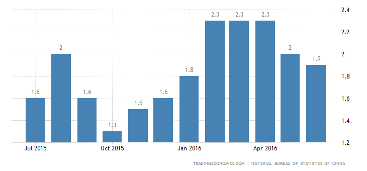 China Inflation Rate at 5-Month Low of 1.9%