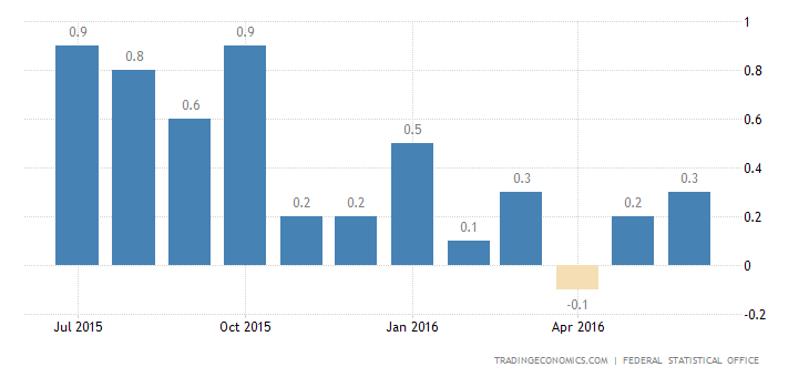 German Inflation Rate Confirmed at 0.3% in June