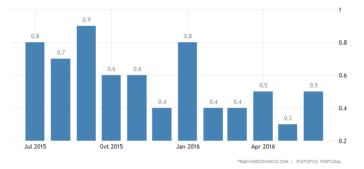 Portugal Annual Inflation Rate Up to 0.5%