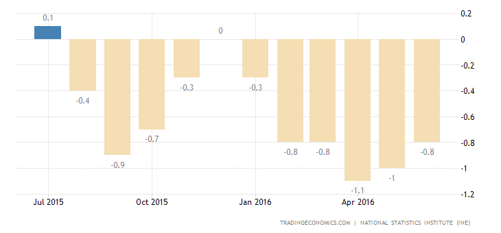 Spain Deflation at 3-Month Low in June