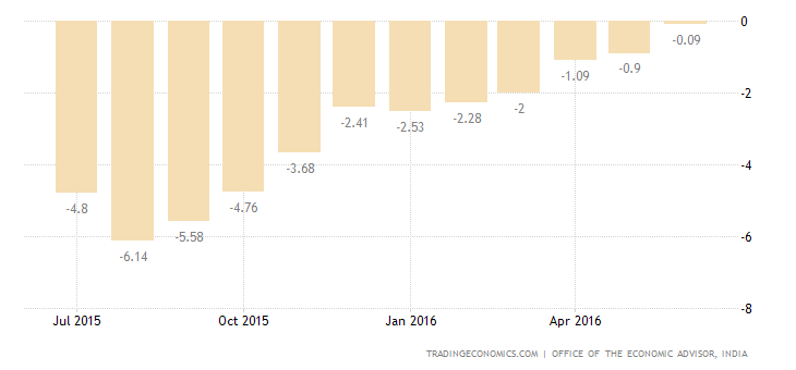 India WPI Rises More Than Expected in June