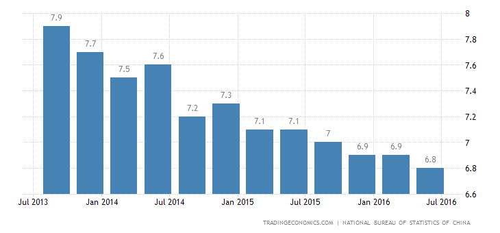 China GDP Growth Beats Estimates in Q2