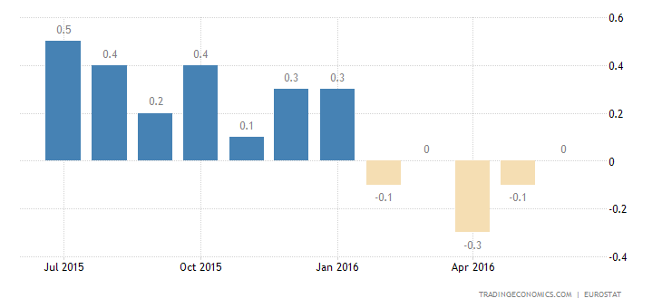 Euro Area Annual Inflation Rate Confirmed at 0.1% in June