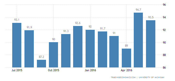 US Consumer Sentiment Falls to 3-Month Low