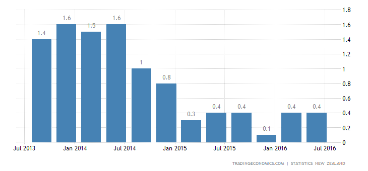 New Zealand Inflation Rate Steady at 0.4% in Q2