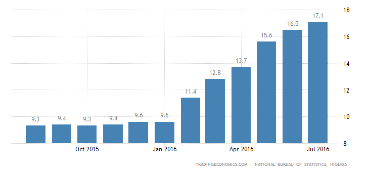 Nigeria Inflation Rate Highest Since 2005 in June