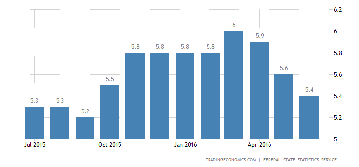 Russian Jobless Rate Falls to 5.4% in June