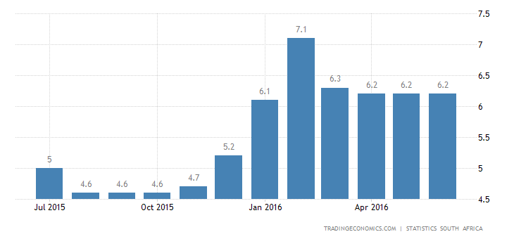 South Africa Inflation Rate Rises to 6.3% in June