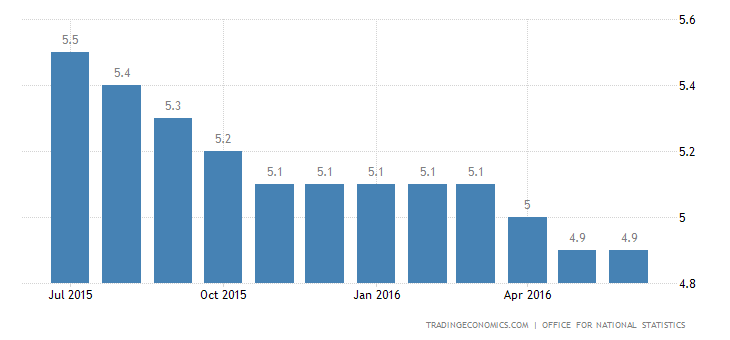 UK Unemployment Rate Down to 11-Year Low of 4.9%