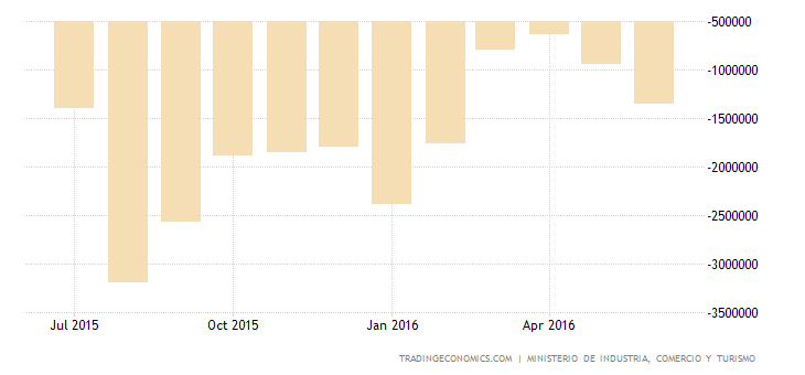 Spain Trade Deficit Narrows 43.2% YoY in May