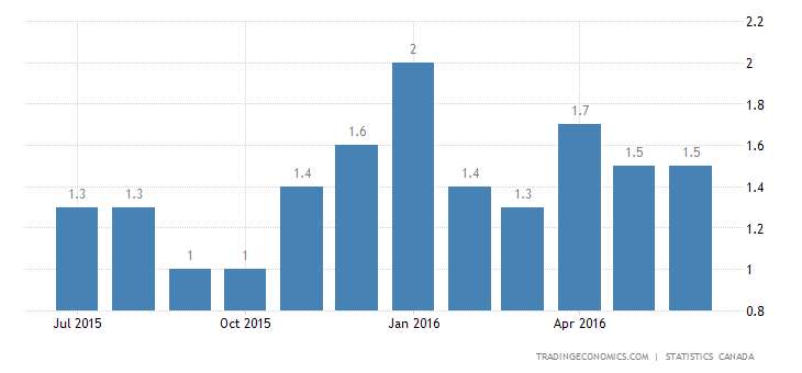 Canada Inflation Rate Steady at 1.5% in June