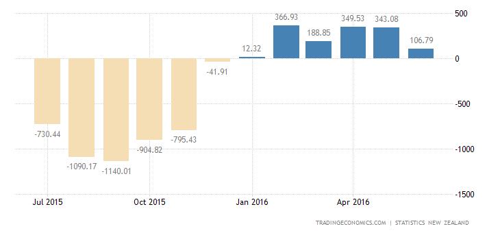 New Zealand Trade Balance Swings to Surplus in June
