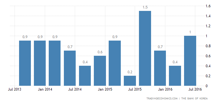 South Korea GDP Growth Up to 0.7% in Q2