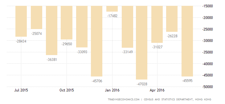 Hong Kong Trade Deficit Narrows Slightly in June