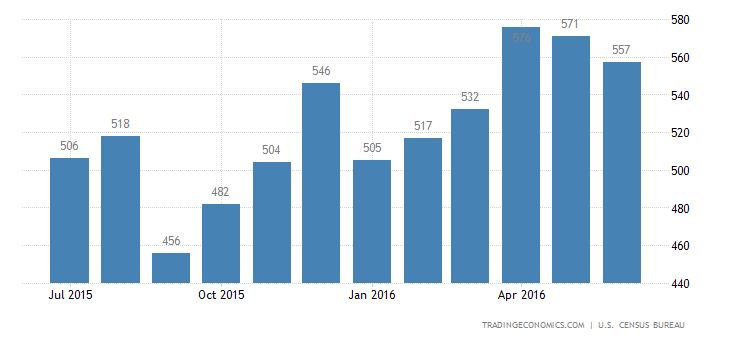 US New Home Sales Up to 8-1/2-Years High