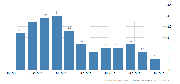 Australia Inflation Rate at 17-Year Low in Q2