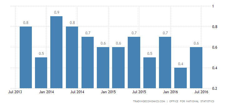 UK GDP Growth Beats Expectations in Q2