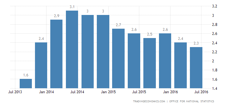 UK GDP Annual Growth at 1-Year High of 2.2% in Q2