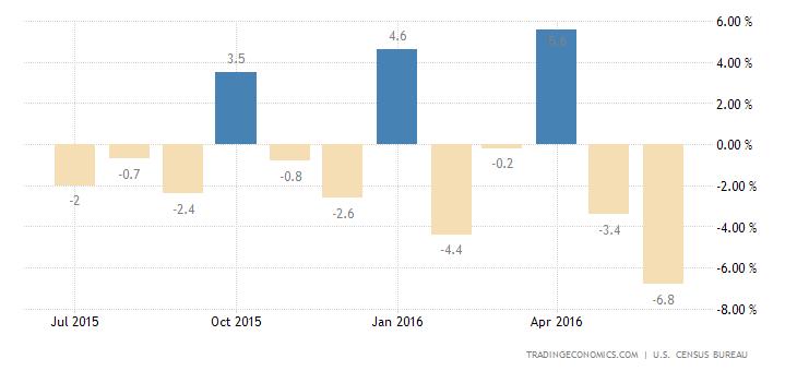 US Durable Goods Orders Fall 4% in June