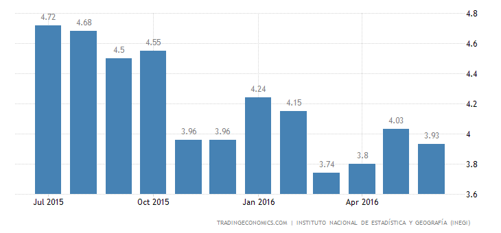 Mexico Jobless Rate Edges Down to 3.9% in June