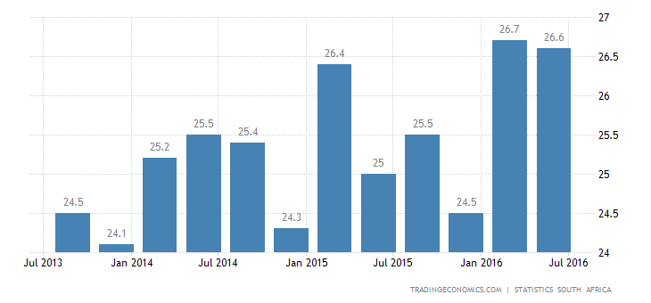 South Africa Jobless Rate Edges Down to 26.6% in Q2