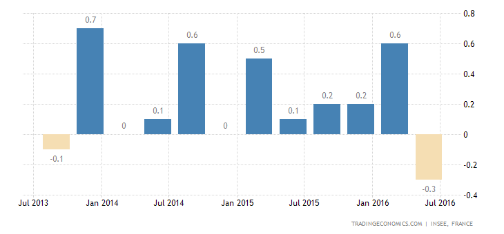 France GDP Stagnates in Q2