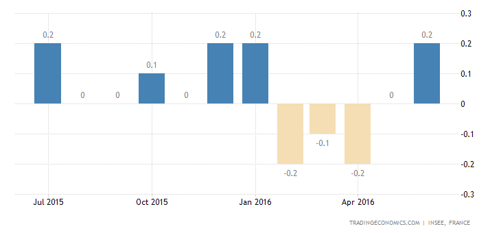 France Inflation Rate Steady at 0.2% YoY in July
