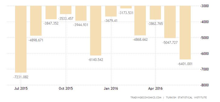 Turkey Trade Gap Rises 5% YoY in June