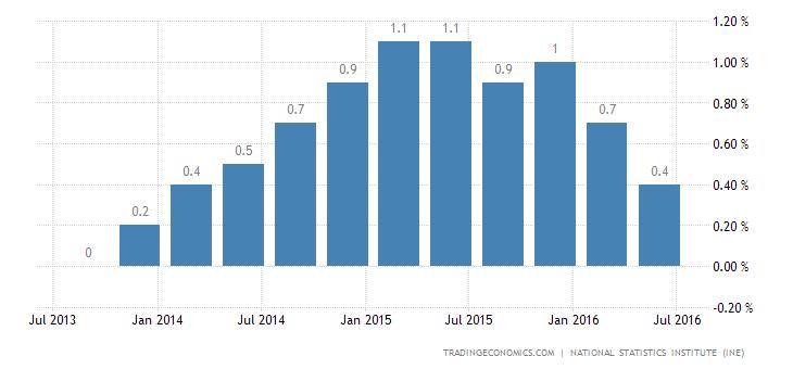 Spain GDP Expands 0.7% in Q2, Matches Estimates