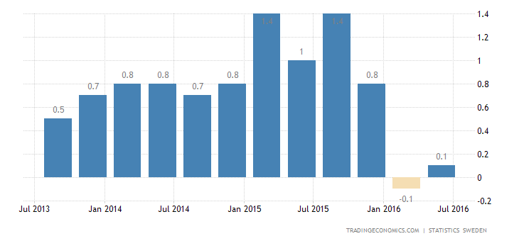 Sweden GDP Growth at 3-Year Low of 0.3% in Q2