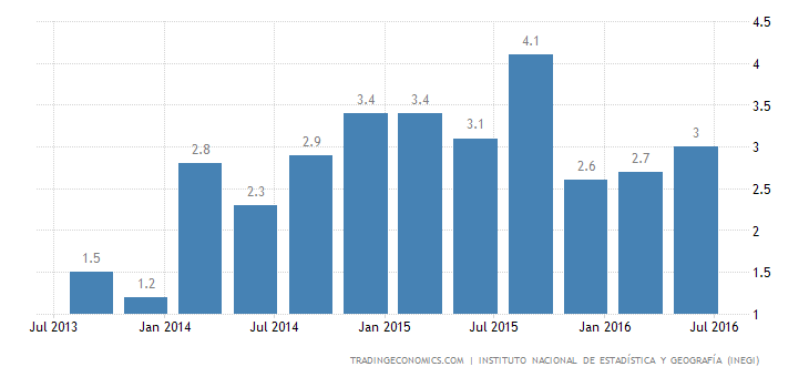 Mexico GDP Grows 2.4% YoY in Q2