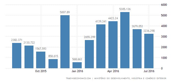 Brazil Trade Surplus Widens 92.4% in July