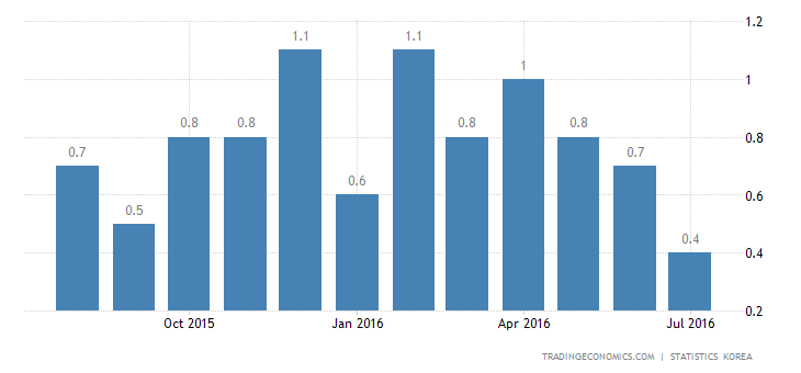 South Korea Inflation Rate at 10-Month Low in July