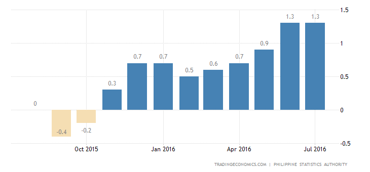 Philippines Inflation Rate Steady at 1.9% YoY in July