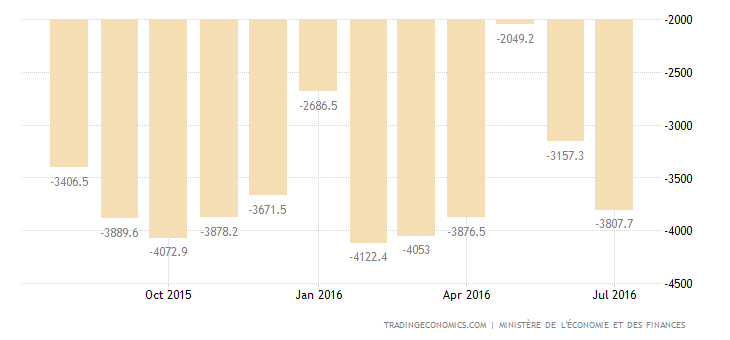 France Trade Deficit Widens in June