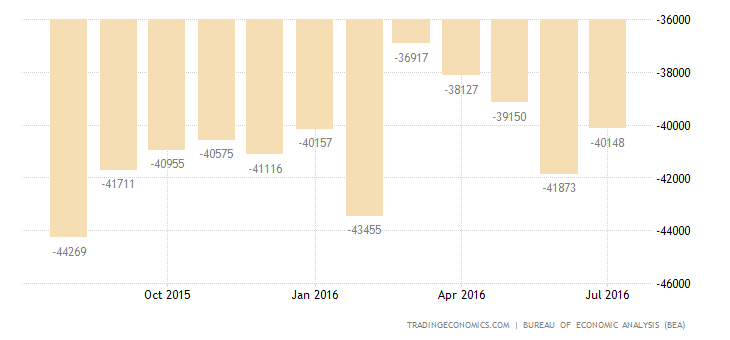 US Trade Deficit Rises to 10-Month High in June